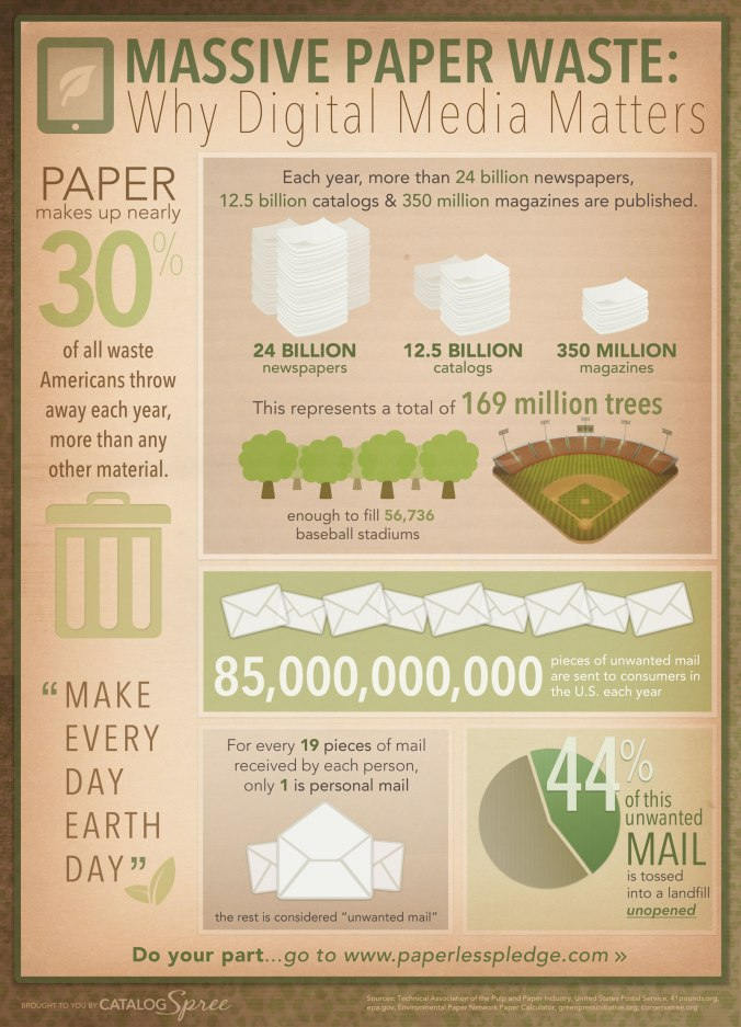 CS-Earth-Day-Infographic-2013